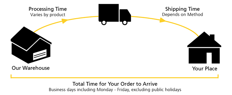 Delivery Diagram